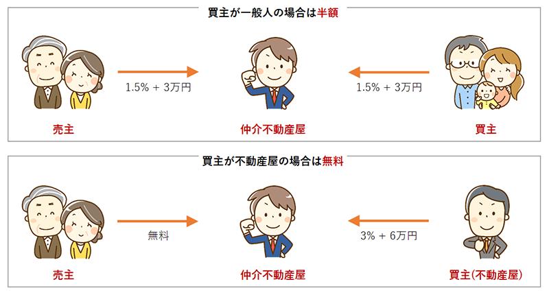 仲介手数料の節約方法