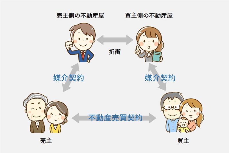売主と買主と仲介の契約関係