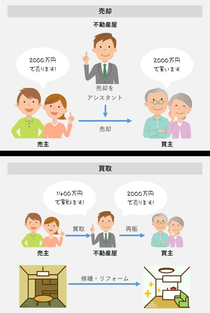 売却と買取のイメージ